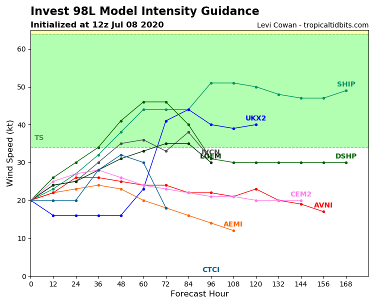 98L_intensity_latest.png