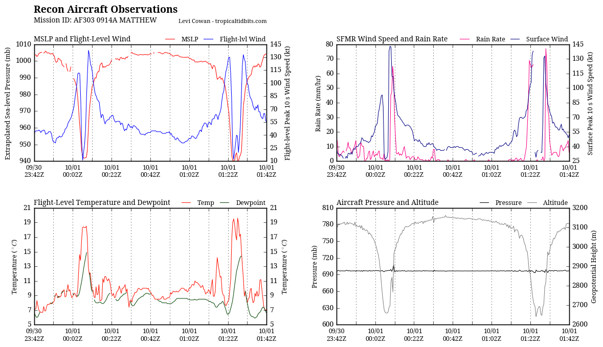 recon_AF303-0914A-MATTHEW_timeseries.png